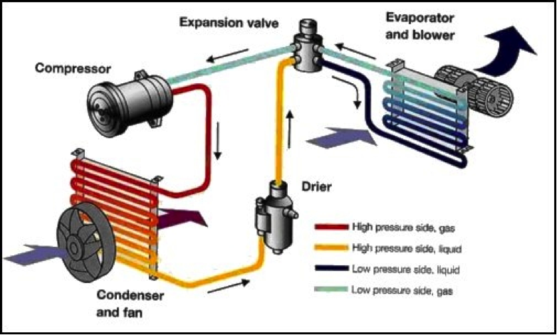 Wondrous Auto Ac Flow Diagram Basic Electronics Wiring Diagram Wiring Cloud Nuvitbieswglorg